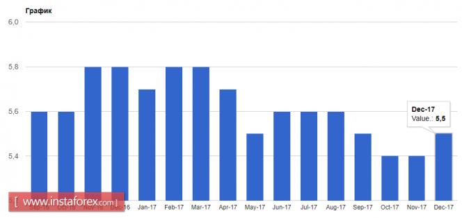 InstaForex Analytics: Коррекция в евро сохранится
