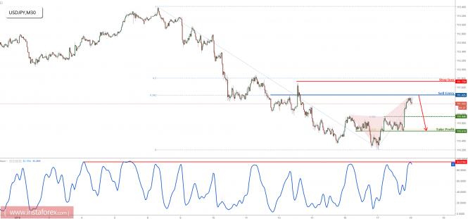 InstaForex Analytics: USD/JPY kiểm định kháng cự chính, chuẩn bị bán