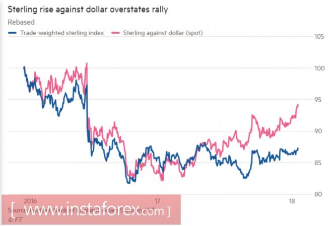 InstaForex Analytics: Pound found a weak link