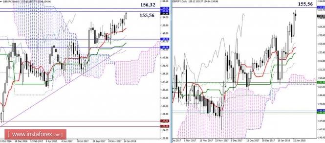 InstaForex Analytics: Дневной обзор GBP/JPY и EUR/JPY на 23.01.18. Индикатор Ишимоку