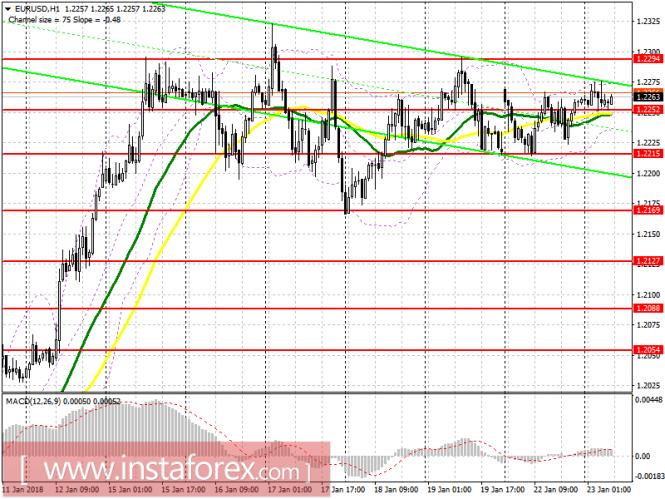 InstaForex Analytics: Торговый план на европейскую сессию 23 января EUR/USD и GBP/USD