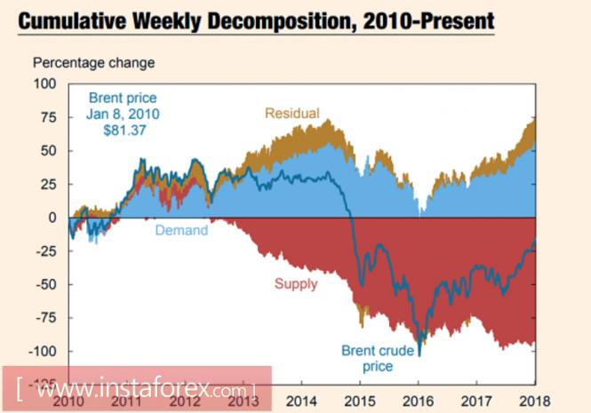 InstaForex Analytics: Brent is betting on demand