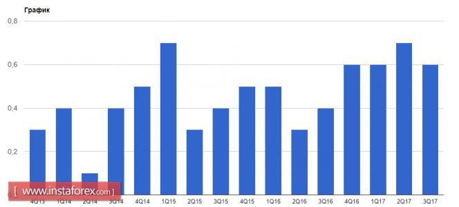 Курс валюты на 29.01.2018 analysis