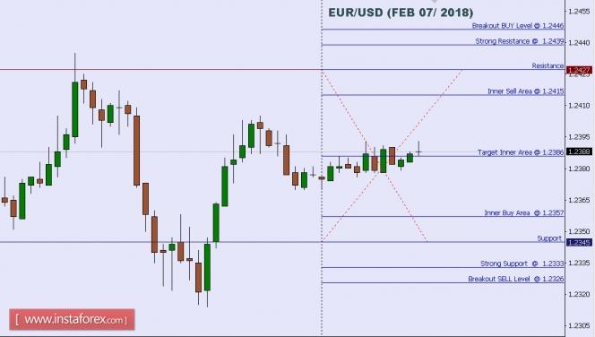 Exchange Rates 07.02.2018 analysis