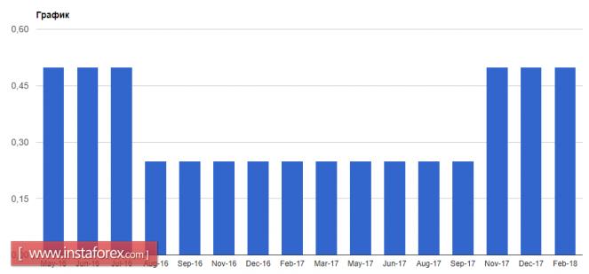 Курс валюты на 08.02.2018 analysis