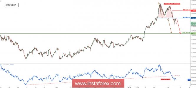 InstaForex Analytics: GBP/USD đảo chiều đỉnh đôi, tiếp tục giảm