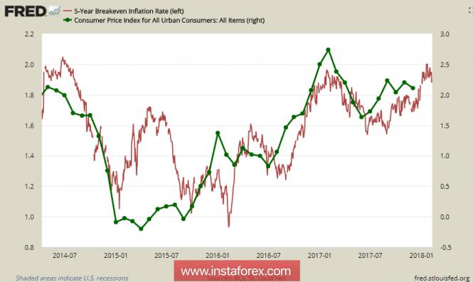 InstaForex Analytics: Sự thất bại trong thị trường tiếp tục