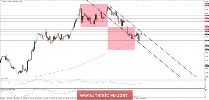 Exchange Rates 12.02.2018 analysis