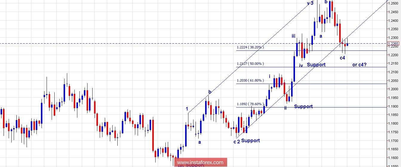 Exchange Rates 12022018 Analysis