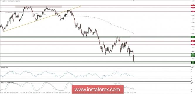 Exchange Rates 13.02.2018 analysis