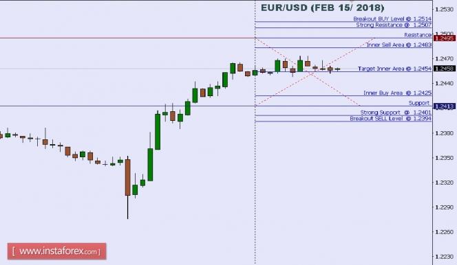 InstaForex Analytics: บทวิเคราะห์ของคู่สกุลเงินยูโรและดอลลาร์สหรัฐ (EUR/USD)  สำหรับวันที่ 15 กุมภาพันธ์ปี 2018