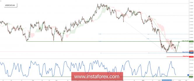 InstaForex Analytics: زوج الدولار - فرنك يصل الي الهدف ونستعد لحدوث قفزة