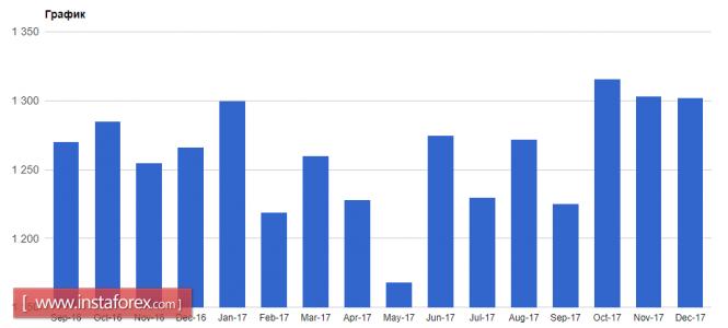 InstaForex Analytics: Евро обновляет февральские максимумы