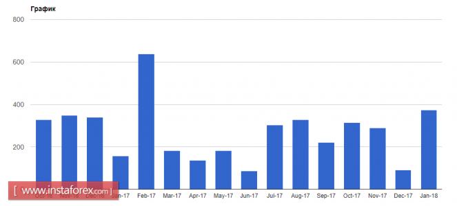 Курс валюты на 19.02.2018 analysis