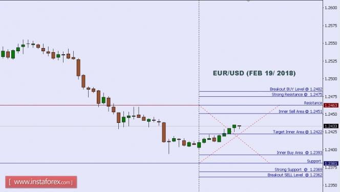 Exchange Rates 19.02.2018 analysis