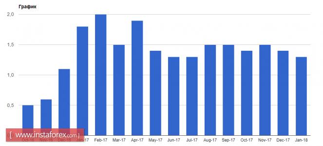 InstaForex Analytics: Евро и фунт могут остаться под давлением
