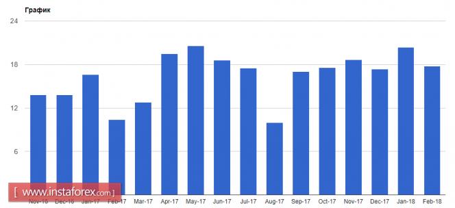 InstaForex Analytics: Евро падает на фоне слабых данных