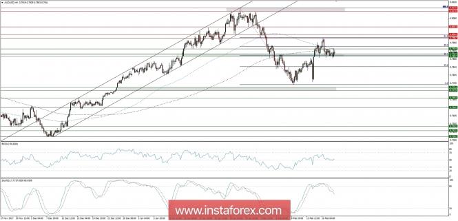 InstaForex Analytics: Trading plan for 20/02/2018