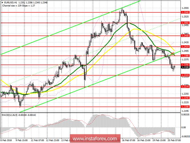 InstaForex Analytics: Торговый план на американскую сессию 20 февраля EUR/USD и GBP/USD