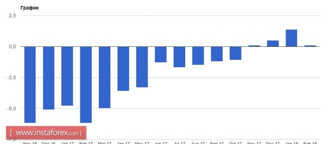 InstaForex Analytics: Европейская валюта может просесть еще больше, но это временно