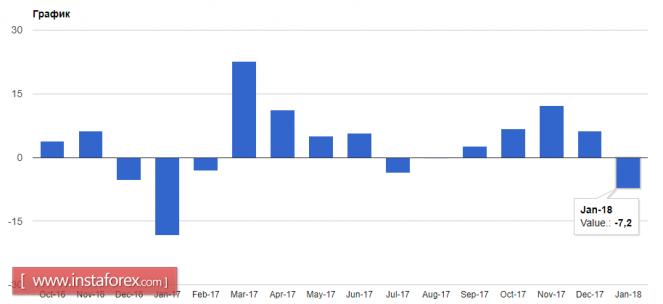 InstaForex Analytics: Слабые данные по еврозоне давят на евро