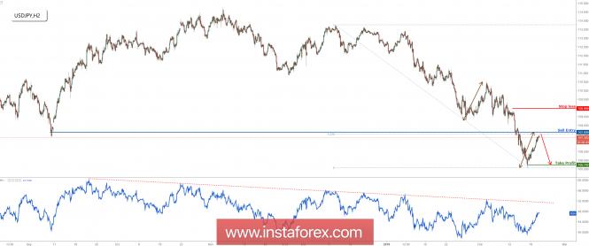 InstaForex Analytics: USD/JPY接近主要阻力,准备出售