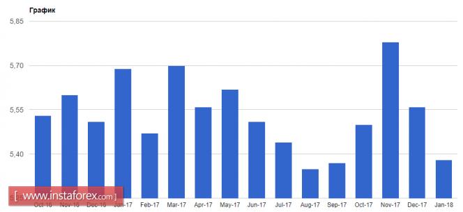 InstaForex Analytics: Pressure on the euro is gradually declining