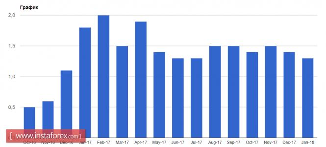 InstaForex Analytics: Слабая инфляция создаст проблемы для евро