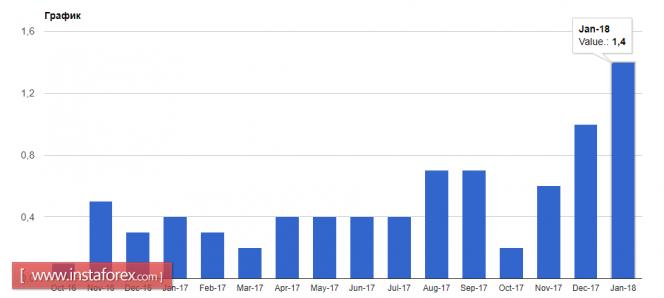 InstaForex Analytics: Спрос на японскую йену будет только усиливаться