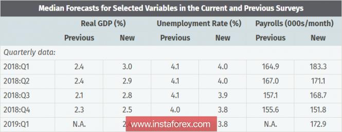 InstaForex Analytics: США не нужен сильный доллар