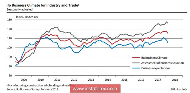 InstaForex Analytics: ЕЦБ обеспокоен, а рубль - нет