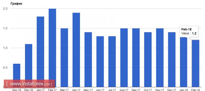Курс валюты на 28.02.2018 analysis