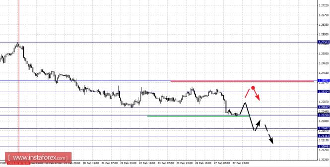 EUR/USD, GBP/USD