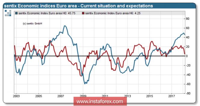 InstaForex Analytics: Еврото е най-добрият отговор на всички страхове