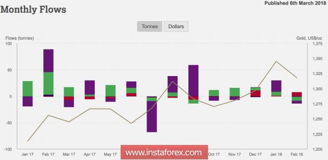 InstaForex Analytics: Златото беше в капан