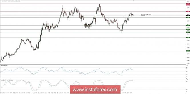 InstaForex Analytics: Търговски план за 08/03/2018