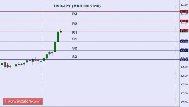 InstaForex Analytics: Tехнически анализ на USD/JPY за 09 март 2018