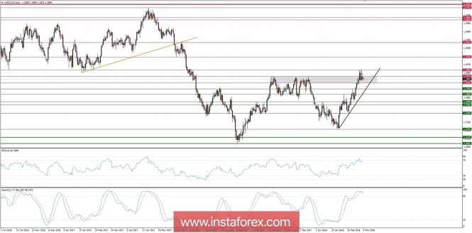 Exchange Rates 09.03.2018 analysis