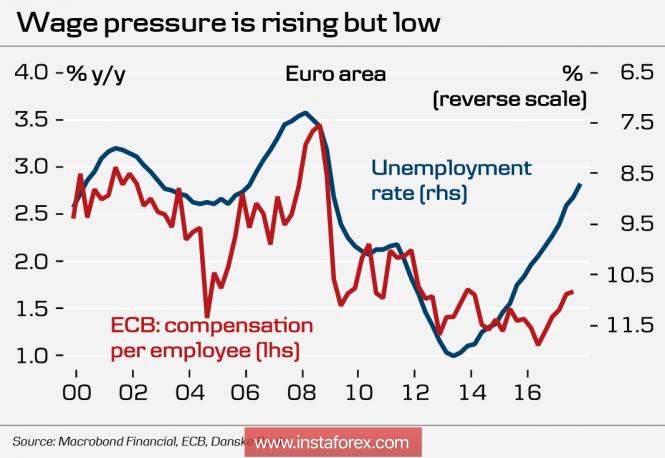 InstaForex Analytics: Евро на кръстопътя