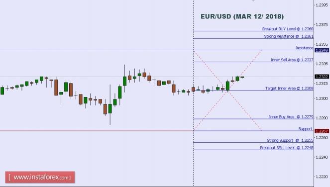 InstaForex Analytics: Технически анализ: Ниво в рамките на деня на EUR/USD за 12 март 2018