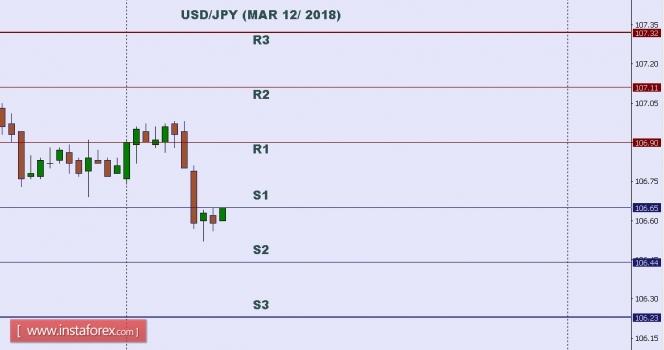 InstaForex Analytics: Технически анализ: Ниво в рамките на деня на USD/JPY за 12 март 2018