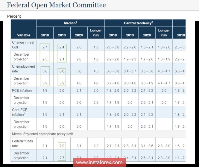 InstaForex Analytics: FOMC никого не разочаровал