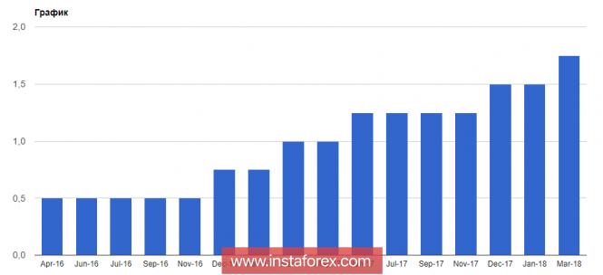 InstaForex Analytics: ФРС повышает ставки, а доллар США падает