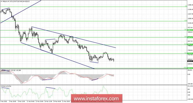 Exchange Rates 06.04.2018 analysis