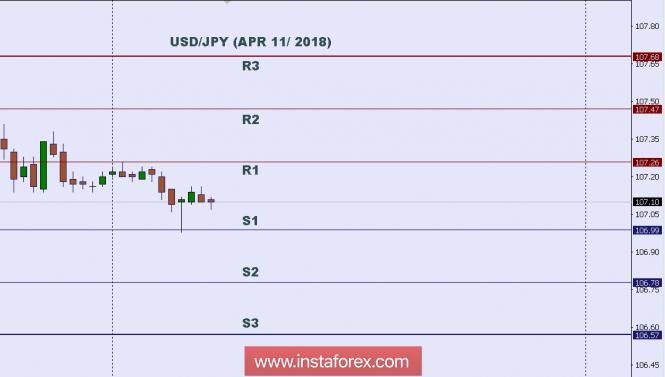 InstaForex Analytics: तकनीकी विश्लेषण: 11 अप्रैल 2018 का USD/JPY संबंधी इंट्राडे स्तर