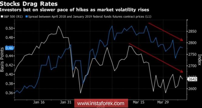 Exchange Rates 14.04.2018 analysis