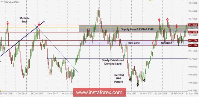 Exchange Rates 16.04.2018 analysis