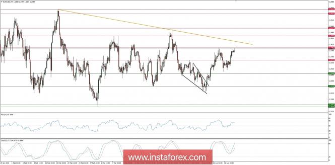 Exchange Rates 17.04.2018 analysis