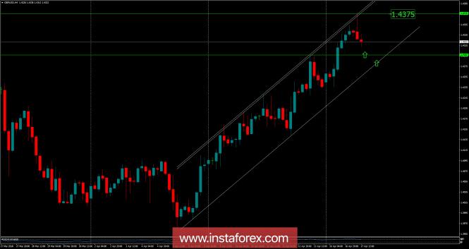 InstaForex Analytics: GBP/USD বিশ্লেষণ (১৭ এপ্রিল, ২০১৮ ইং)