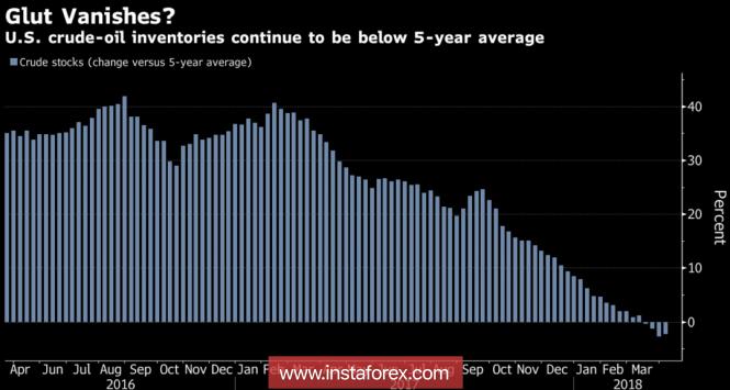 InstaForex Analytics: รายงานจากทางเบรนท์ : ปัญหาที่เริ่มก่อตัวขึ้นในภูมิภาคตะวันออก